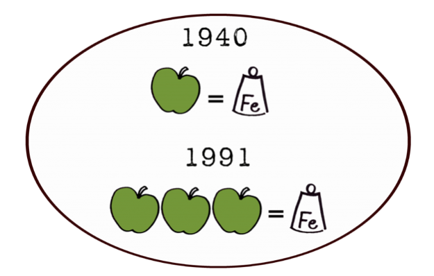 Näringsinnehåll i äpplen förr och nu